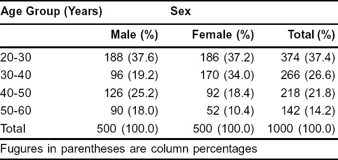 Table 1 :Age & Sex Distribution
