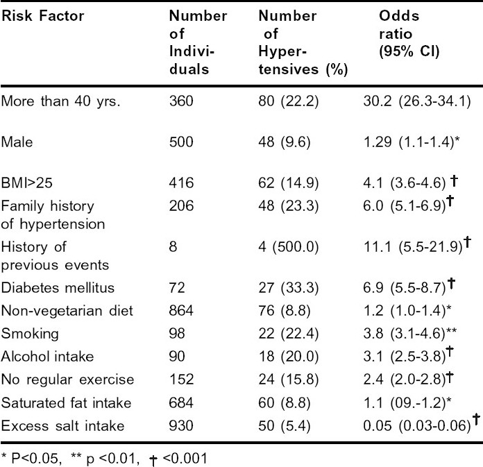 Table 4 :Prevalence of Hypertension by Various Risk Factors
