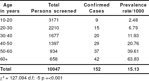 Table 1: Distribution of Pulmonary tuberculosis according to Age.