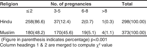Table 1 : Religion and number of pregnancies