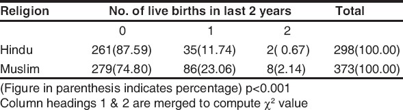 Table 2 : Religion and number of live births in last 2 years