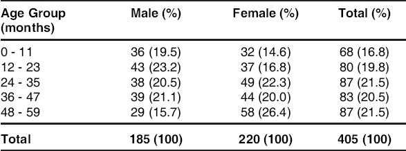 Table 1: Age-Sex distribution of the study population (n=405)