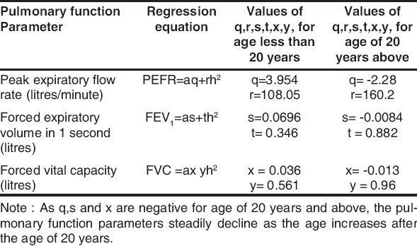 Table 1 : Regression Equations for LLN ( 5th percentile ) of Pulmonary Function Parameters used in this study ( where a is the age expressed in years and h is the height expressed in metres).