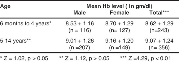 Table 3 : Children according to their mean hemoglobin level