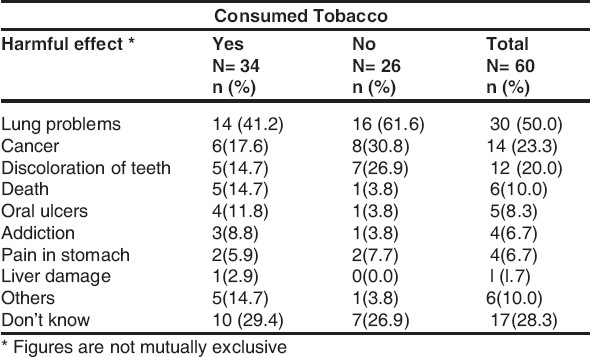 Table 1 : Knowledge About Harmful Effects of Tobacco Among Study Subjects.