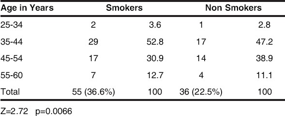 Table 2 : Age wise occurrence missing teeth due to periodontal disease among smokers and non- smokers