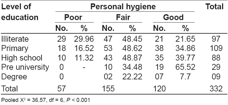 Table 2: Relationship between education and personal