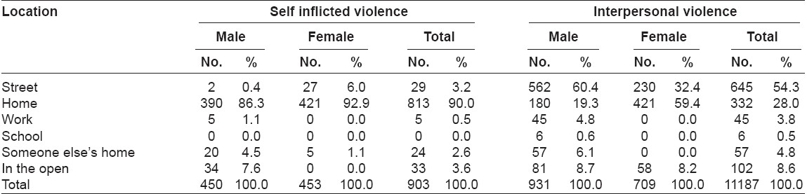 Table 2: Distribution of violent events according to location
