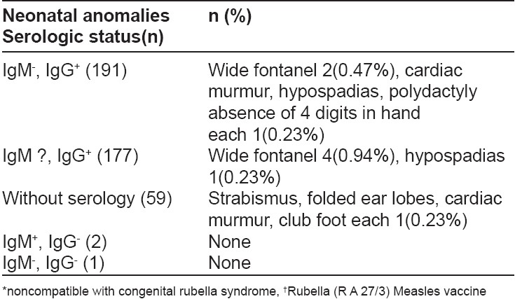 Table 1: Frequency of anomalies* according to fetal cord serologic status in 430 alive neonates of MR† recipient women (n=15)