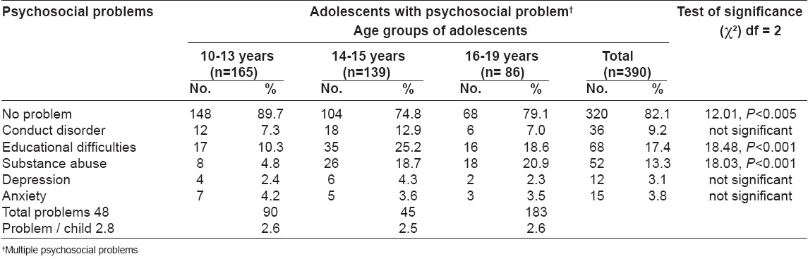 Table 1: Distribution of the psychosocial problems according to the age groups of the adolescents