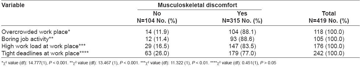 Table 1: Distribution of occurrence of musculoskeletal discomfort by psychosocial variables
