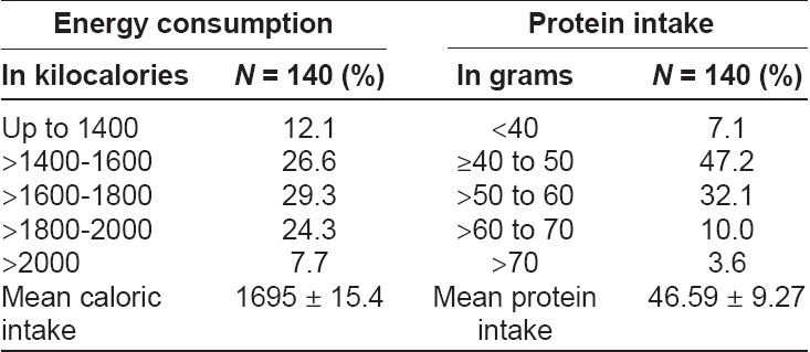 Table 1: Energy and protein consumption in the third trimester of pregnancy (24 hours dietary recall)