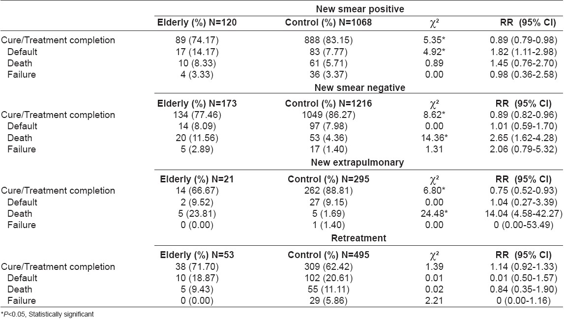 Table 2: Treatment outcome in elderly and control group