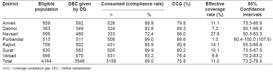 Table 2: Compliance rate, coverage-compliance gap and effective coverage rate