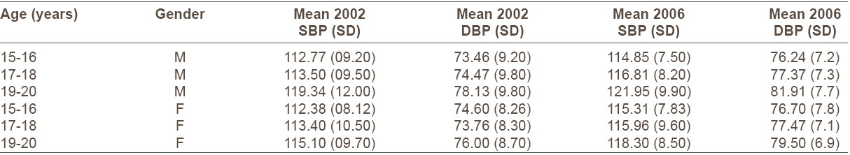 Table 4: Descriptive statistics of blood pressure among study subjects