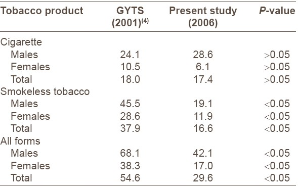 Table 2: Change in the prevalence of tobacco use over the past 5 years (2001-2006)