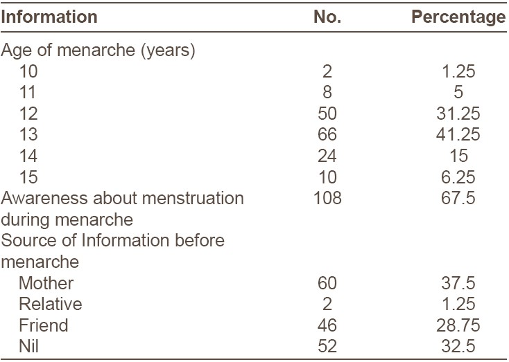 Table 1: Information about menarche (n = 160)