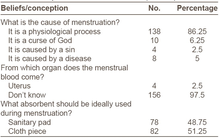 Table 2: Perception about menstruation (n = 160)