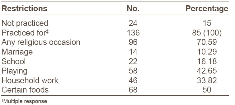 Table 4: Restrictions practiced during menstruation (n = 160)
