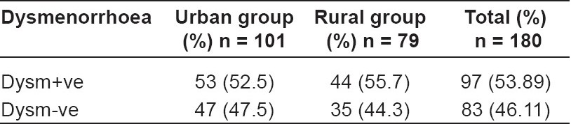 Table 1: Urban–rural distribution of dysmenorrhoea