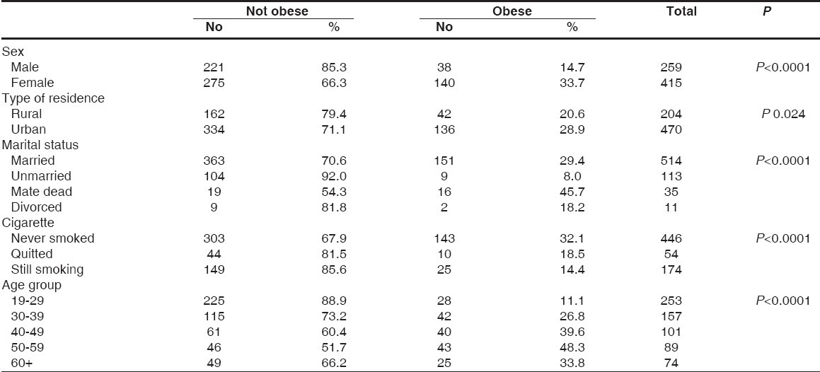 Table 3: Some variables affecting obesity signifi cantly in 19+ age group