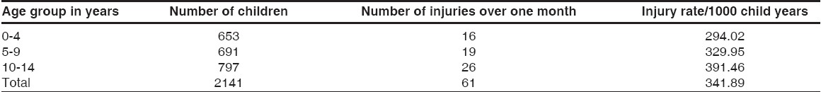 Table 3: Grouped age distribution of children and their injuries included in the survey