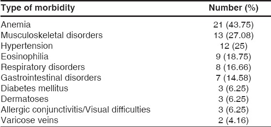 Table 1: Different morbidities detected