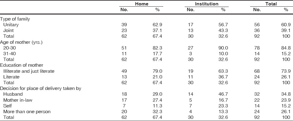 Table 1: Socio-economic variables of the study population