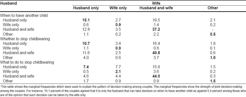Table 2: Husband and wife�fs responses on who takes decisions on reproductive issues��