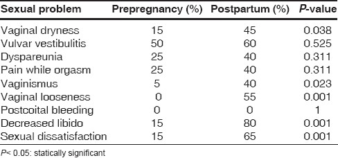 Table 3: Women's sexual problems before and after normal vaginal delivery with episiotomy