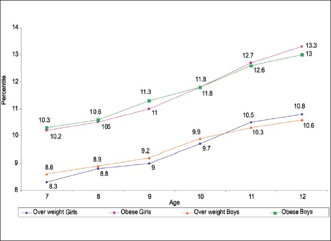 Figure 1: Age-wise obesity percentiles (BMI x Waist-Height ratio) for school going boys and girls aged 7-12