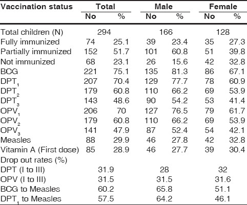 Table 2: Immunization coverage and dropout rates among study subjects