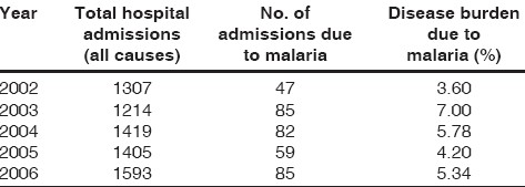 Table 2: Relative disease burden attributable to malaria