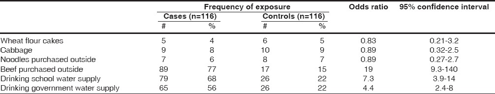 Table 2: Frequency of selected exposures among gastro-enteritis cases and controls, Tibetan Transit School, Khaniara, Himachal Pradesh, India