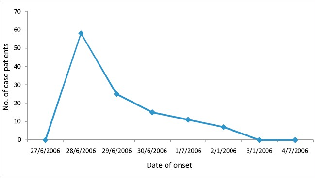 Figure 1: Cases of gastroenteritis by date of onset, Tibetan Transit School, Khaniara, Himachal Pradesh, India, 2006