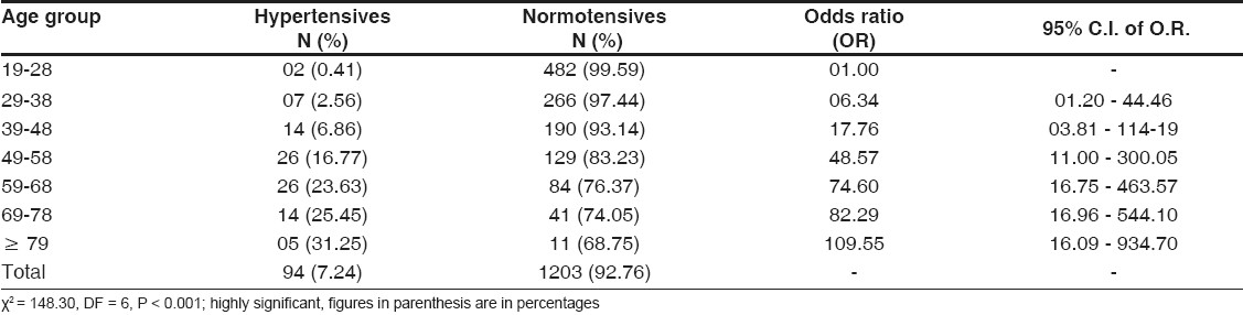 Table 1: Age-wise prevalence of hypertension among study subjects