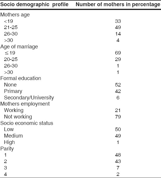 Table 2: Percentage distribution of the study population by socio demographic characteristics