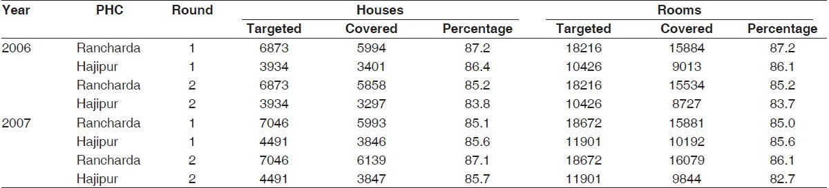 Table 2 :Coverage achieved during spray in 2006 and 2007
