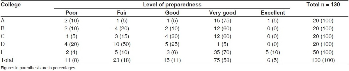 Table 3 :Institutional differentials in level of preparedness of medical interns