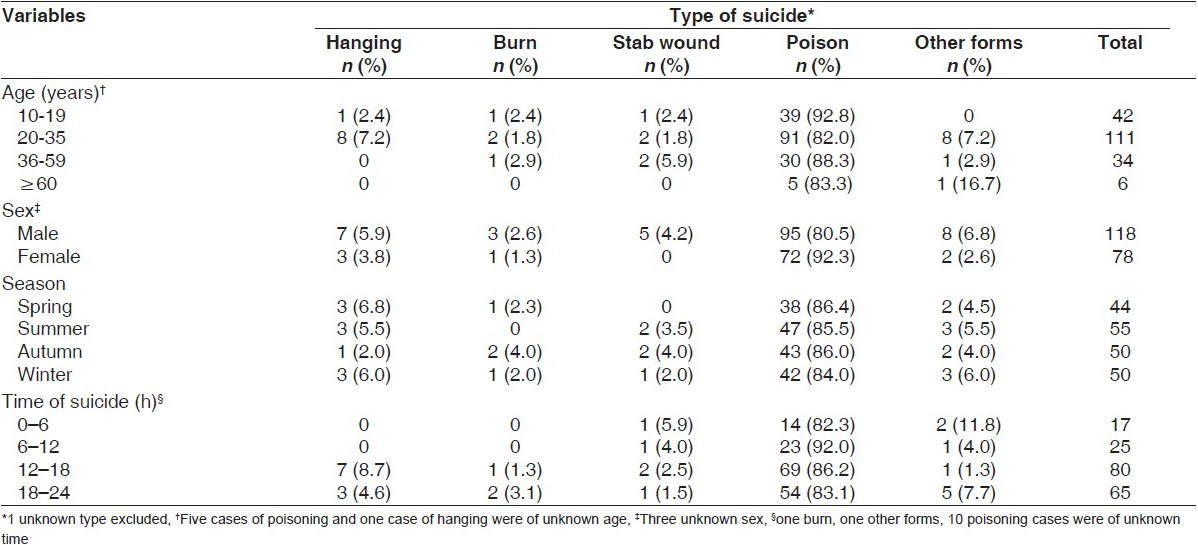 Table 1: Distribution of cases of suicidal acts by types and other variables