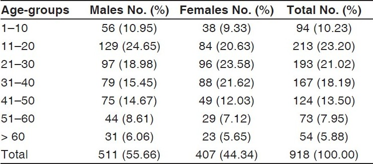 Table 1: Age- and sex-wise distribution of the chikungunya fever cases
