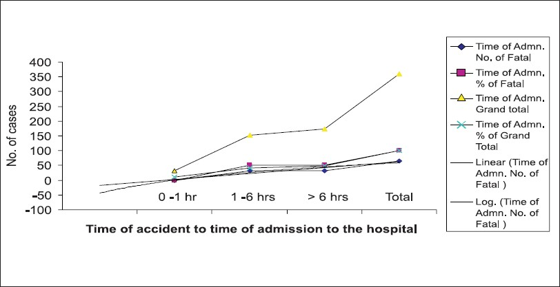 Figure 4: Trend of RTA outcome in relation to admission to the hospital