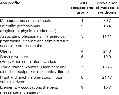 Table 2: ISCO-88 occupational category and prevalence of metabolic syndrome among male workers aged 30-60 years