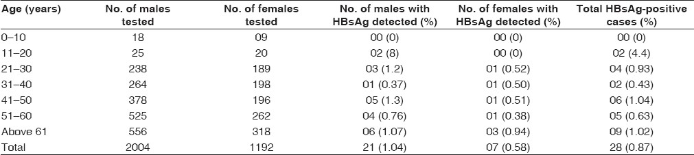 Table 1: Age and sex distribution of the hospital-based population with hepatitis B seropositivity (n=3196)