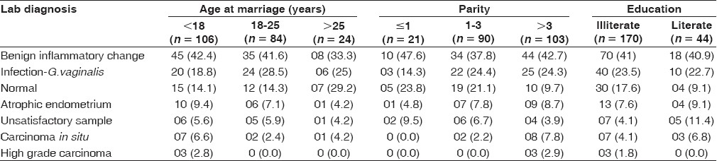 Table 4 :Relation of Pap smear findings with age at marriage, parity and education