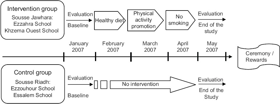 Figure 2 :School-based intervention design to promote healthy lifestyles in Sousse, Tunisia, 2007