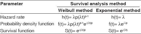 Table 3 :Parameters in Weibull and Exponential methods of survival analysis