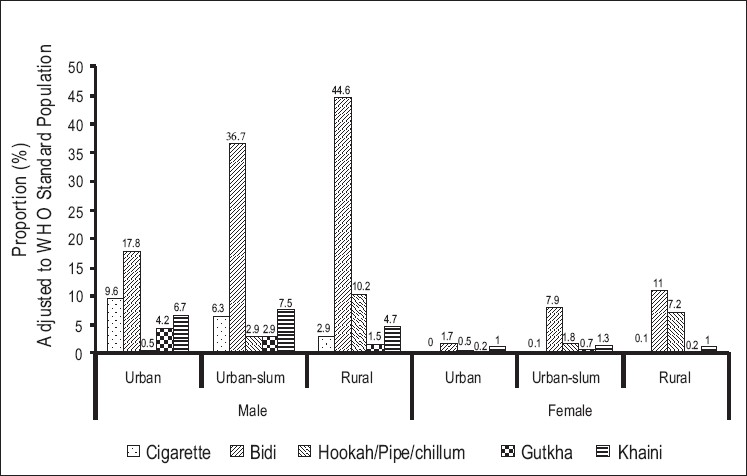 Figure 1 :Consumption of specific tobacco products across residence and sex
