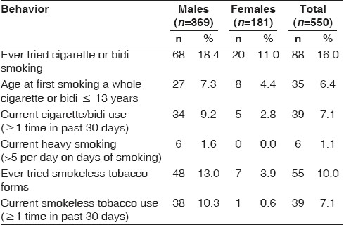 Table 2 :Health risk behaviors concerning tobacco use among the respondents