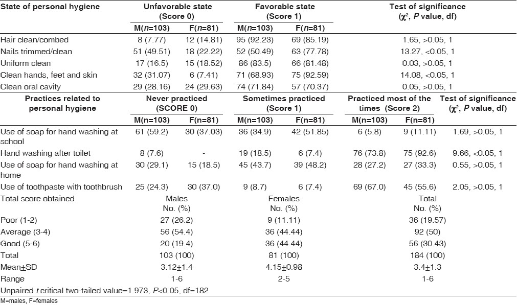 Table 1 :Distribution of the study population according to status of personal hygiene (n= 184)